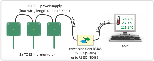 TQS3 Thermometer: Connection to RS232 or USB