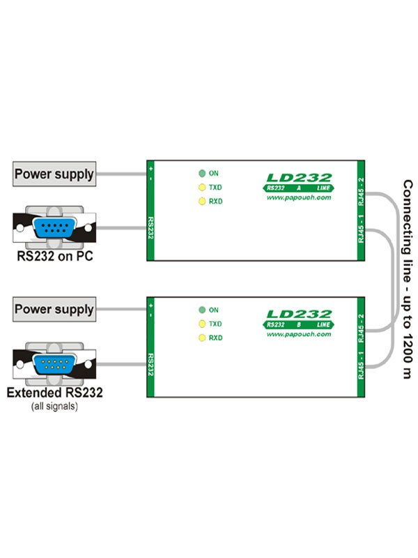 LD232 - RS232 serial line extender - layout